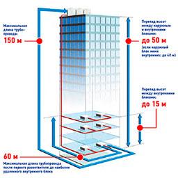 Проектирование систем вентиляция и кондиционирования